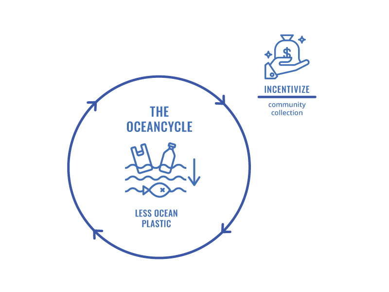 Diagram showing the OceanCycle's incentivization
